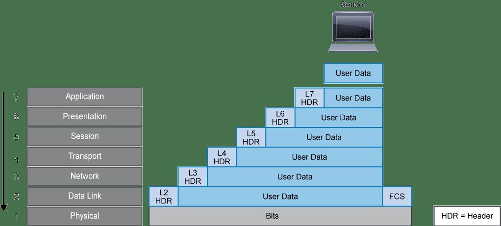 Data Encapsulation and De-Encapsulation SECFND Chapter 1 P01