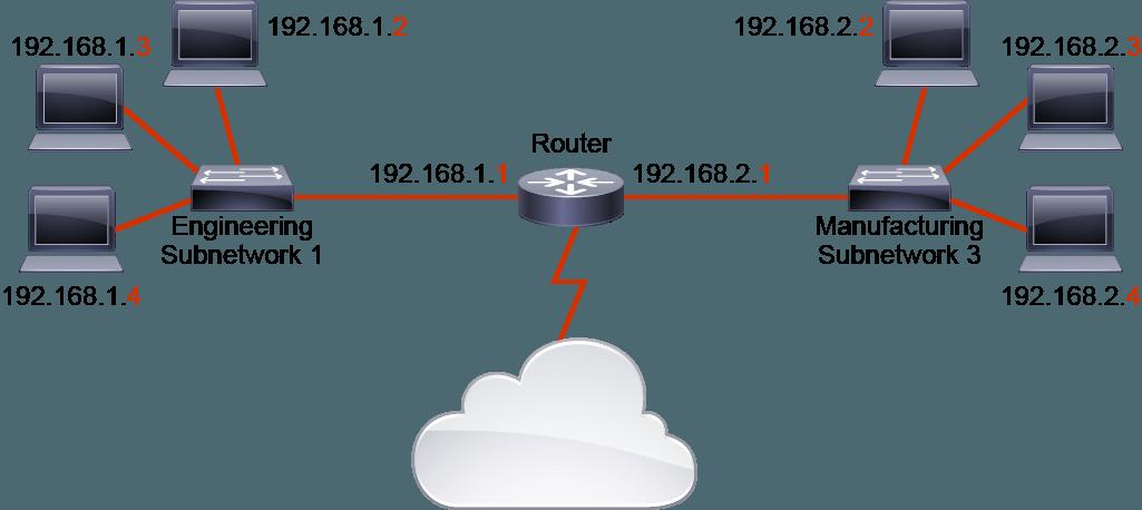 IP Addressing 002