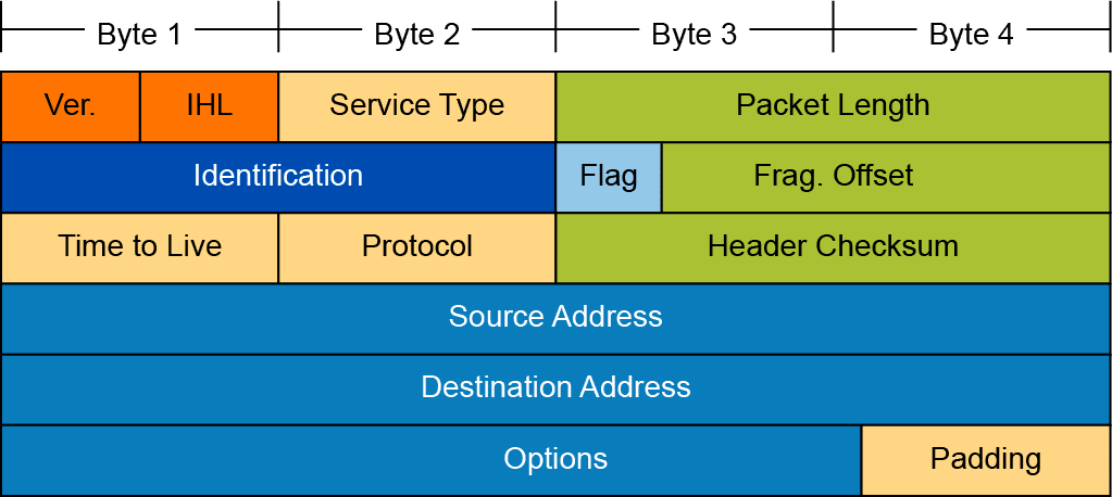 Introduction to the Internet Protocol SECFND