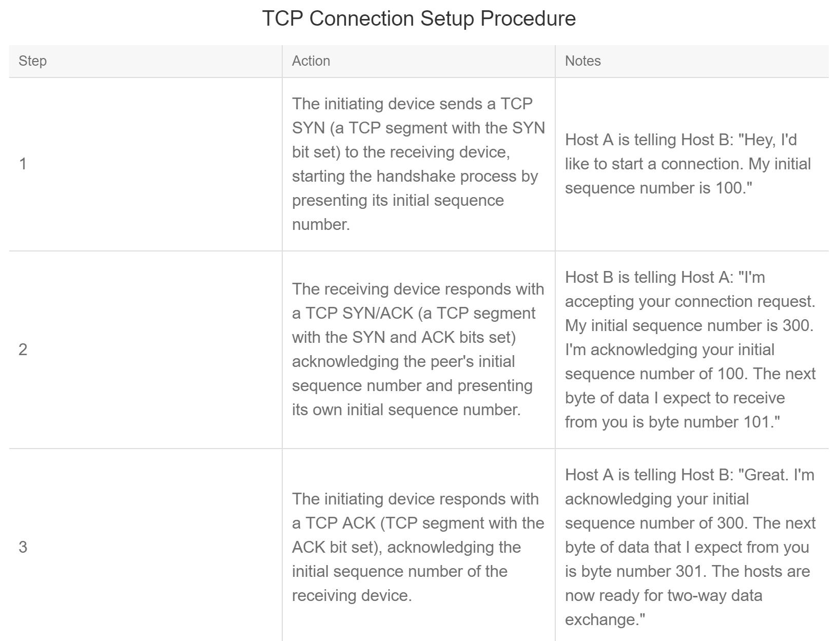 TCP Three-Way Handshake - CCNA v6.0 Exam 2018