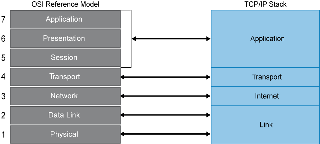 TCP/IP Model SECFND Chapter 1 P01