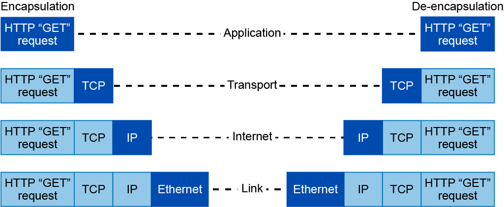 TCP/IP Model SECFND Chapter 1